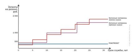 График эксплуатационных затрат на содержание различных типов кровли