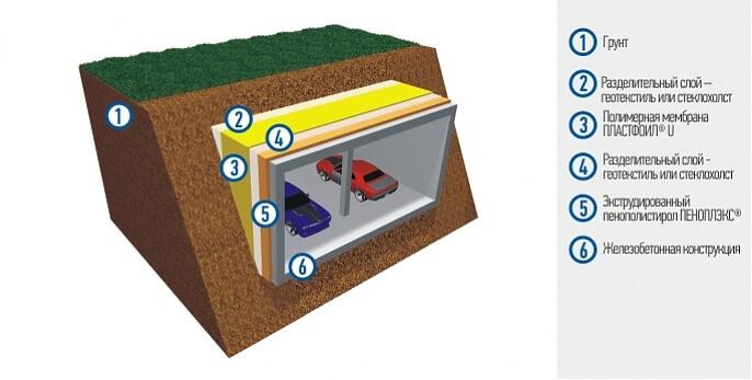 Фундаменты Тоннели Трубопроводы Подземные сооружения Водоемы и бассейны Подземная гидроизоляция паркингов и пешеходных переходов