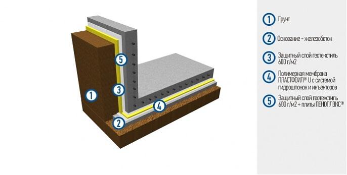 Гидроизоляция тоннелей - Открытый способ строительства