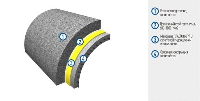 Гидроизоляция тоннелей - Закрытый способ строительства