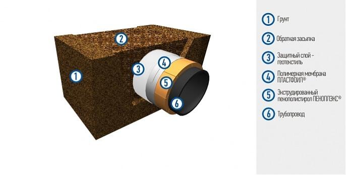 Гидроизоляция подземных трубопроводов наливные полы в бресте фото